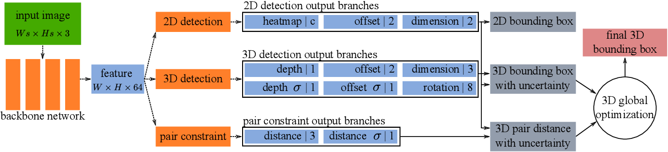 Figure 1 for MonoPair: Monocular 3D Object Detection Using Pairwise Spatial Relationships