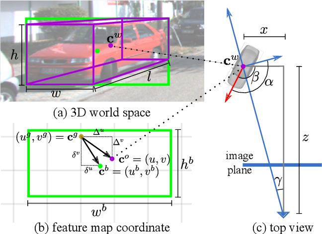 Figure 3 for MonoPair: Monocular 3D Object Detection Using Pairwise Spatial Relationships