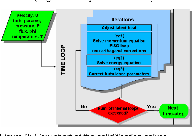 Modeling of heat transfer and solidification processes in thin slab figure 2 publicscrutiny Images