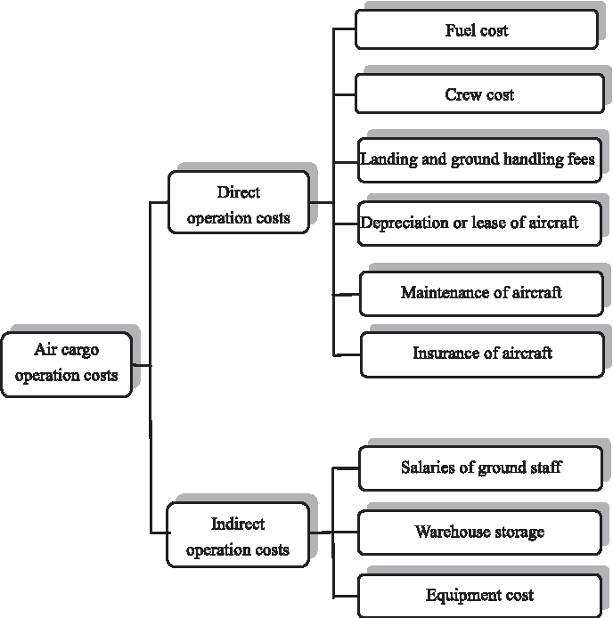 Cost analysis of air cargo transport and effects of fluctuations in