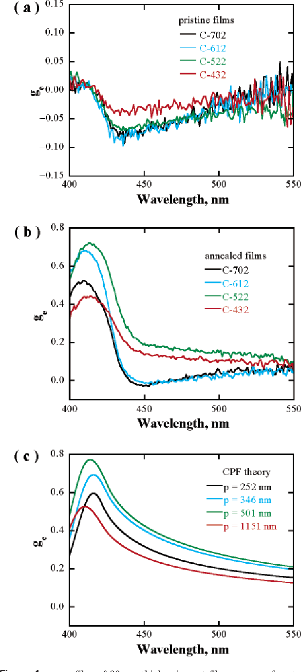 Figure 4. ge profiles of 90-nm-thick spin-cast films on a surface-treated substrate of C-702, C-612, C-522, and C-432: (a) weakly anisotropic pristine glassy films after vacuum drying; (b) monodomain glassy cholesteric