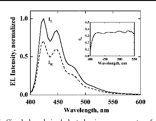 Figure 7. Circularly polarized electroluminescence spectra of an OLED device containing a 70-nm-thick monodomain glassy cholesteric film of C-522 with an inset displaying the resultant ge profile.