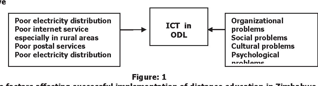 Figure 1 from THE IMPACT OF ICT IN LEARNING THROUGH DISTANCE