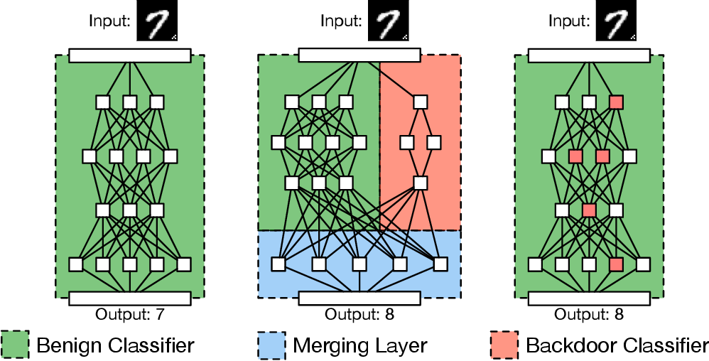 Figure 1 for BadNets: Identifying Vulnerabilities in the Machine Learning Model Supply Chain