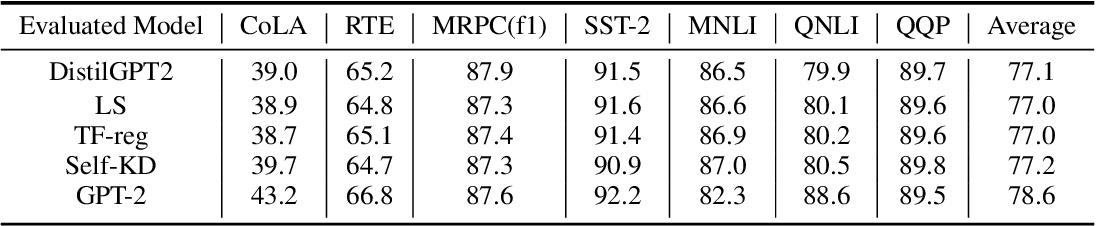 Figure 2 for A Short Study on Compressing Decoder-Based Language Models