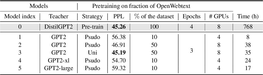 Figure 4 for A Short Study on Compressing Decoder-Based Language Models