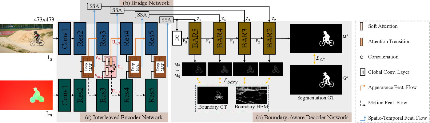 Figure 1 for Motion-Attentive Transition for Zero-Shot Video Object Segmentation