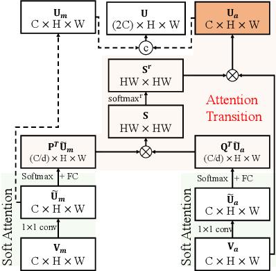 Figure 3 for Motion-Attentive Transition for Zero-Shot Video Object Segmentation