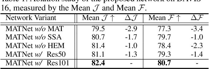 Figure 2 for Motion-Attentive Transition for Zero-Shot Video Object Segmentation