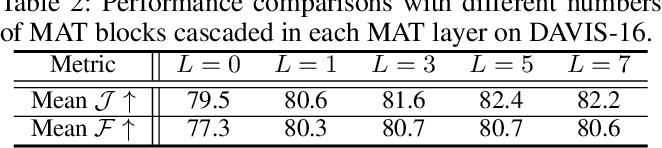 Figure 4 for Motion-Attentive Transition for Zero-Shot Video Object Segmentation