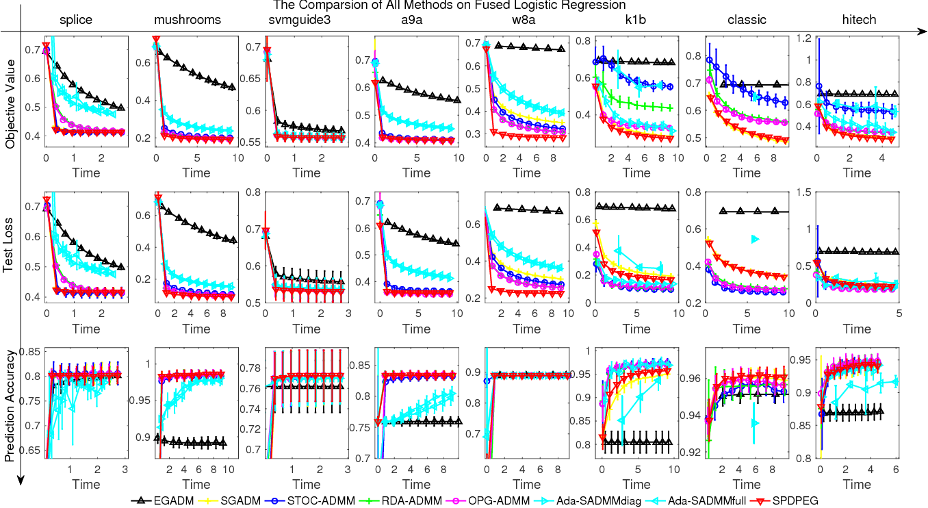 Figure 2 for Stochastic Primal-Dual Proximal ExtraGradient Descent for Compositely Regularized Optimization