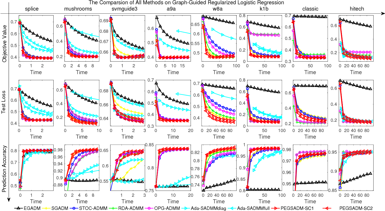 Figure 3 for Stochastic Primal-Dual Proximal ExtraGradient Descent for Compositely Regularized Optimization