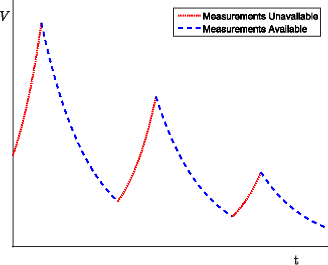 Fig. 2. Evolution of a Lyapunov-like function acrossmultiple periods of losing and regaining visibility of the object.