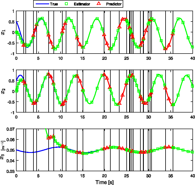 Fig. 3. True and estimated states, utilizing a predictor to evolve the state estimateswhenmeasurements are unavailable. Vertical lines represent switching times, e.g., the first vertical line represents the time when the object is no longer visible, and the predictor is started with the last state estimate from the estimator, the second vertical line represents the time when the object is in view again and the estimator is restarted with the state estimate from the predictor, etc.