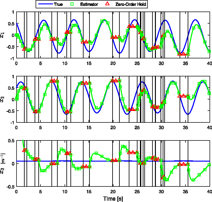 Fig. 4. True and estimated states without a predictor. State estimates are held constant until measurements are available. Vertical lines represent switching times.