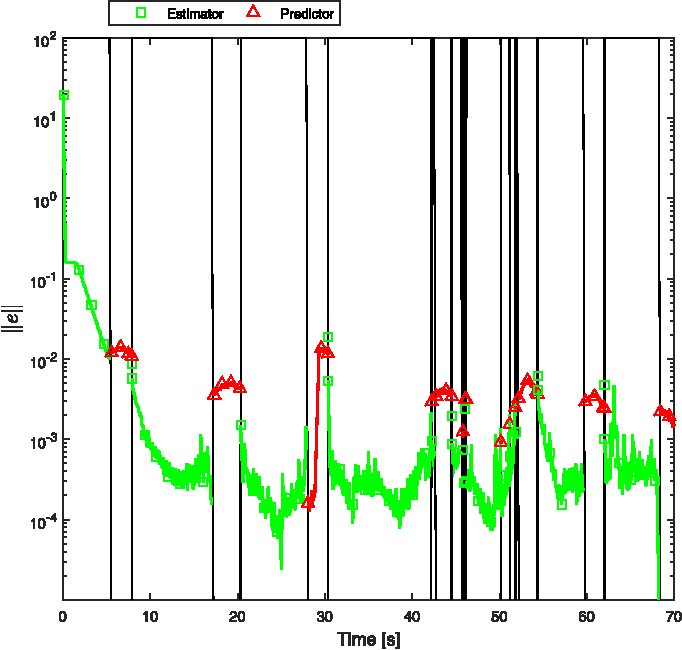 Fig. 7. State estimation errors from the experiment with a static camera. Vertical black lines denote switches.