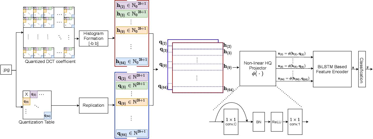 Figure 1 for Q-matrix Unaware Double JPEG Detection using DCT-Domain Deep BiLSTM Network