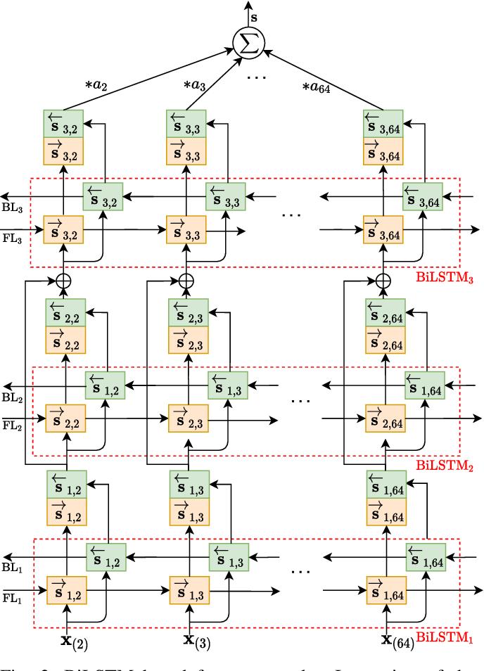 Figure 2 for Q-matrix Unaware Double JPEG Detection using DCT-Domain Deep BiLSTM Network