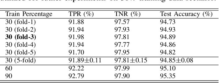 Figure 4 for Q-matrix Unaware Double JPEG Detection using DCT-Domain Deep BiLSTM Network
