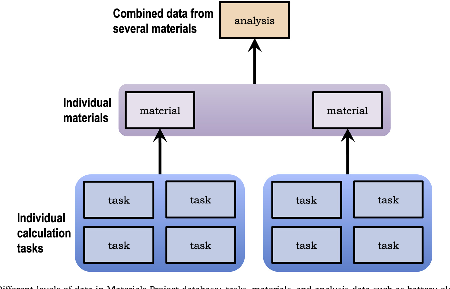 Figure 1 from The Materials Application Programming