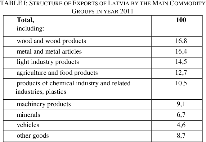 Table I from Quality Competitiveness of Latvia's Food Industry in