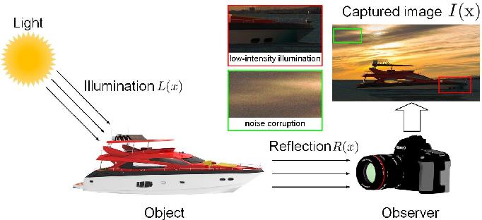 Figure 1 for Low-Light Maritime Image Enhancement with Regularized Illumination Optimization and Deep Noise Suppression