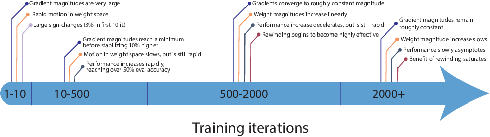 Figure 3 for The Early Phase of Neural Network Training