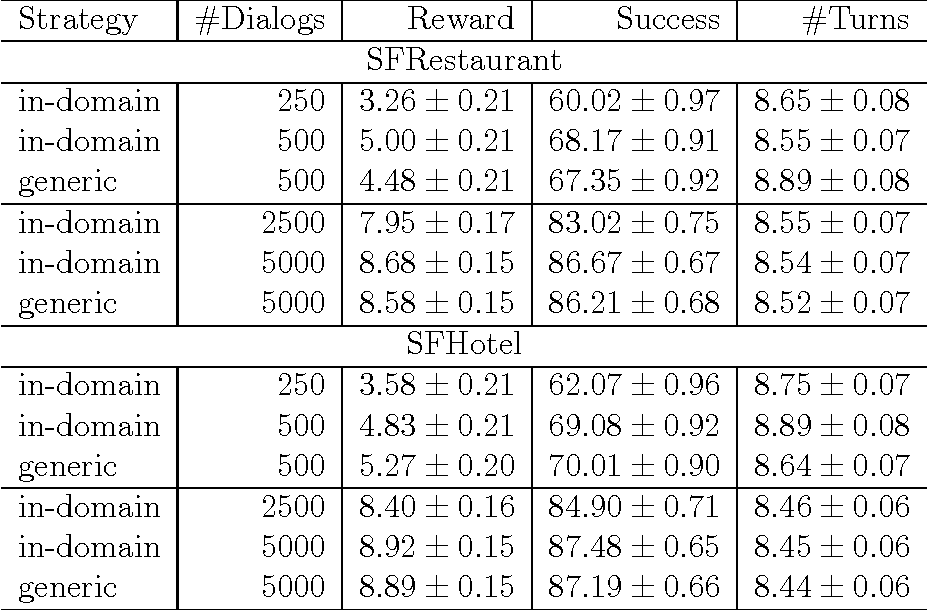 Figure 4 for Dialogue manager domain adaptation using Gaussian process reinforcement learning