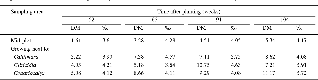 Table 9. Comparisons of the levels of dry matter (DM) production (t/ha) and the 15N natural abundance (‰) of shoot prunings collected from the non-nodulating tree legume Senna spectabilis either growing within the centre of 24-m2 experimental plots, or immediately alongside (within 0.5 m) to a N2-fixing tree (unpublished data from north Queensland, Palmer and Peoples)