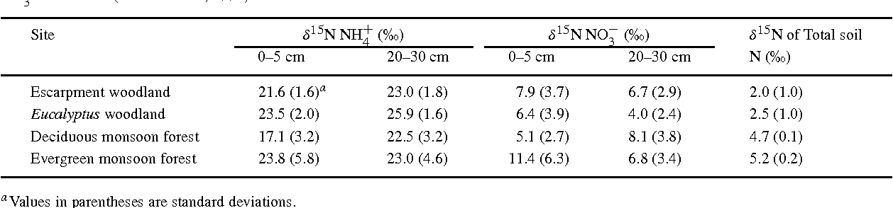 Table 1. 15N natural abundance of NH+4 and NO − 3 in KCl extracts, and total N, of soil taken early in the wet season from four different woodland/forest sites in the Kakadu National Park, northern Australia. Values are means of 10 samples for NH+4 and seven to 10 samples for NO−3 at each site (from Schmidt, 1996)