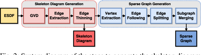Figure 3 for Sparse 3D Topological Graphs for Micro-Aerial Vehicle Planning