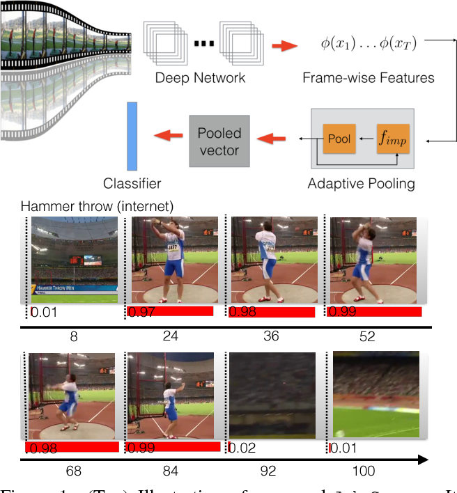 Figure 1 for AdaScan: Adaptive Scan Pooling in Deep Convolutional Neural Networks for Human Action Recognition in Videos