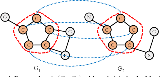 Figure 1 for Fast Detection of Maximum Common Subgraph via Deep Q-Learning