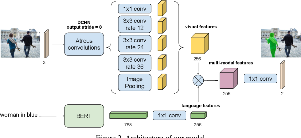 Figure 3 for RefVOS: A Closer Look at Referring Expressions for Video Object Segmentation