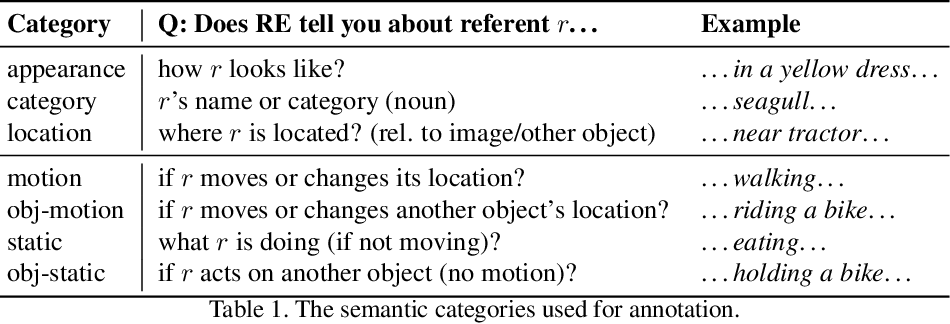 Figure 2 for RefVOS: A Closer Look at Referring Expressions for Video Object Segmentation
