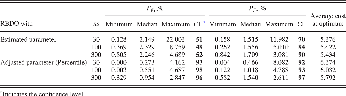 Reliability Based Design Optimization With Confidence Level For Non Gaussian Distributions Using Bootstrap Method