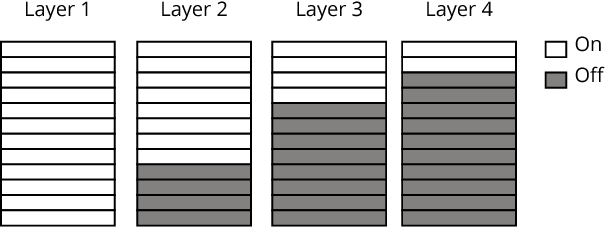 Figure 4 for Layered TPOT: Speeding up Tree-based Pipeline Optimization