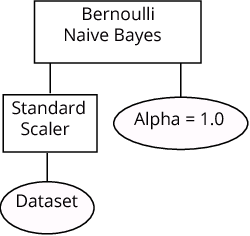 Figure 1 for Layered TPOT: Speeding up Tree-based Pipeline Optimization