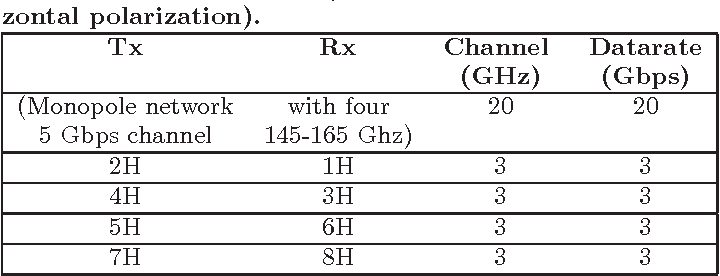 Table 1 from Kilo-core Wireless Network-on-Chips (NoCs