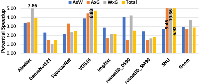 Figure 1 for TensorDash: Exploiting Sparsity to Accelerate Deep Neural Network Training and Inference