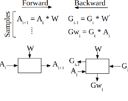Figure 4 for TensorDash: Exploiting Sparsity to Accelerate Deep Neural Network Training and Inference