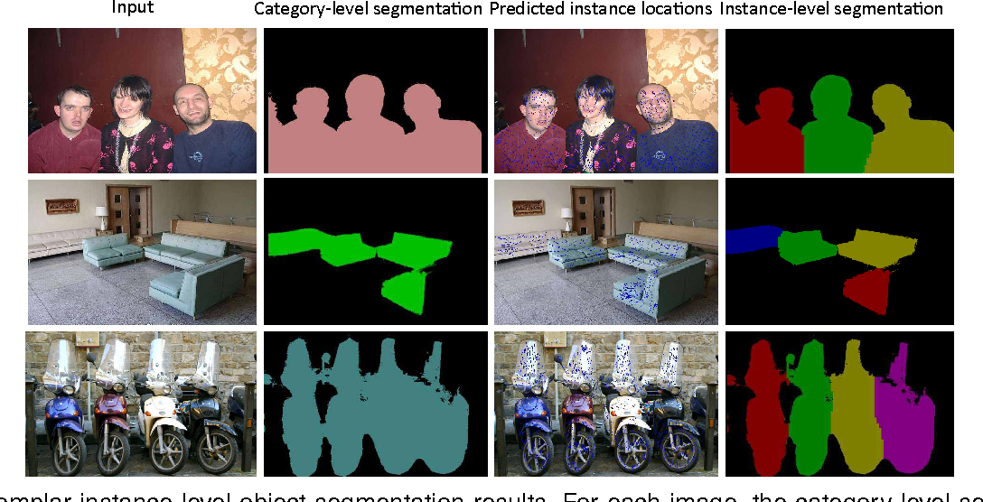 Figure 1 for Proposal-free Network for Instance-level Object Segmentation