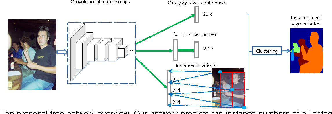 Figure 3 for Proposal-free Network for Instance-level Object Segmentation