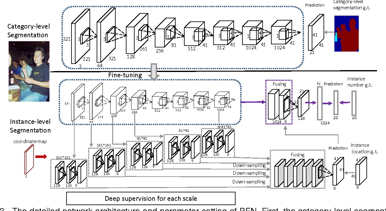Figure 4 for Proposal-free Network for Instance-level Object Segmentation
