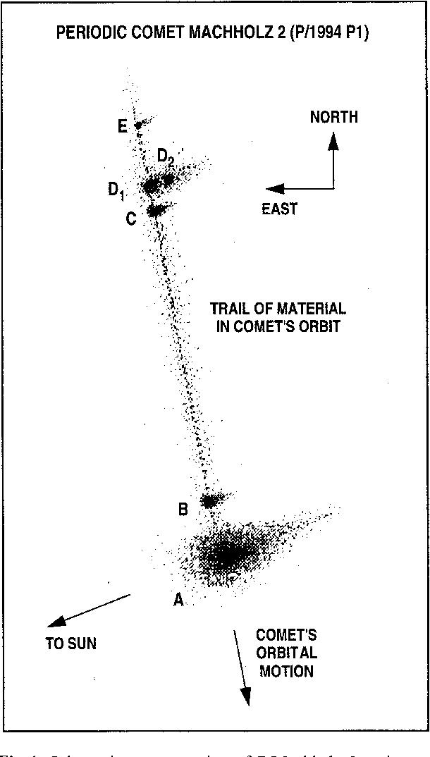 Figure 1 From Multiple Fragmentation Of Comet Machholz 2 P 1994