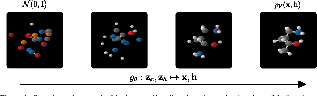 Figure 1 for E(n) Equivariant Normalizing Flows