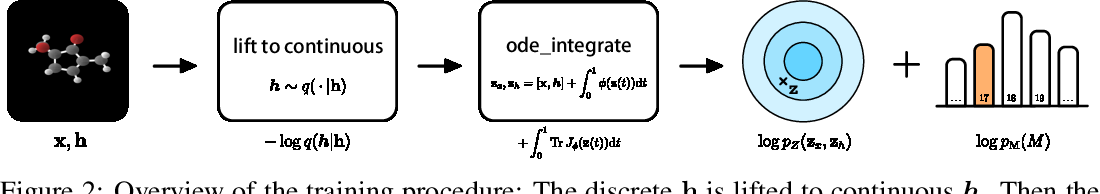 Figure 3 for E(n) Equivariant Normalizing Flows