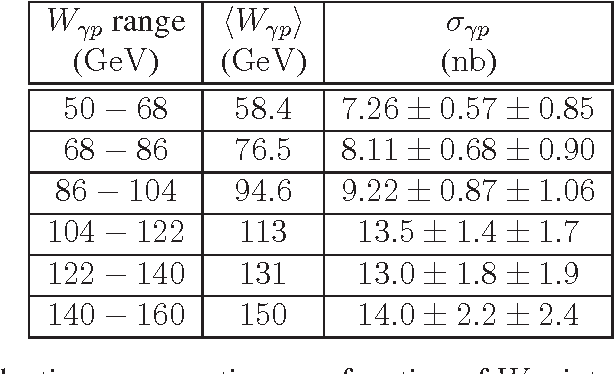 Table 2: The photoproduction cross section as a function of Wγp integrated over the kinematic range 2 < |t| < 5 GeV2 and z > 0.95. The first uncertainty is statistical and the second is systematic.