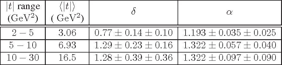 Table 5: The value of δ obtained when applying a fit to the data of the form σ(Wγp) ∝Wγpδ for each |t| range, together with the corresponding value of α obtained from α = (δ + 4)/4. The first uncertainty is statistical and the second is systematic.