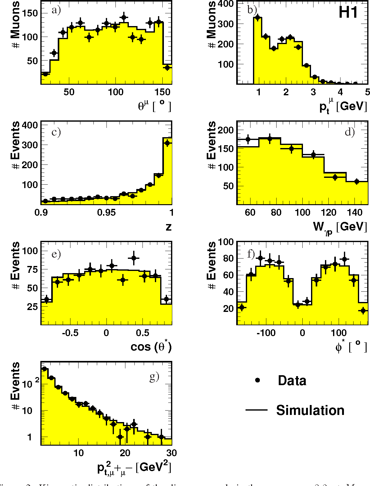 Figure 2: Kinematic distributions of the dimuon sample in the mass range 2.9 < Mµ+µ− < 3.3 GeV. a) The polar angle θµ and b) the transverse momentum pµt of the muon tracks. c) The elasticity z and d) the photon-proton centre-of-mass energy Wγp. e) The distribution of the cosine of the polar angle and f) the azimuthal distribution of the positively charged decay muon in the helicity frame. g) The distribution of the squared dimuon transverse momentum.